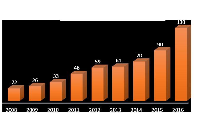 grafic angajati 2016 v1