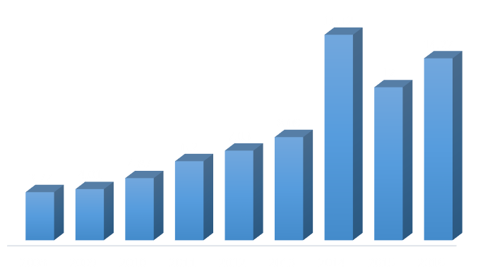 grafic cifra de afaceri 2016 v1