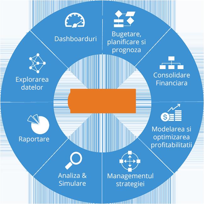 Solutii pentru fiecare departament - software CPM
