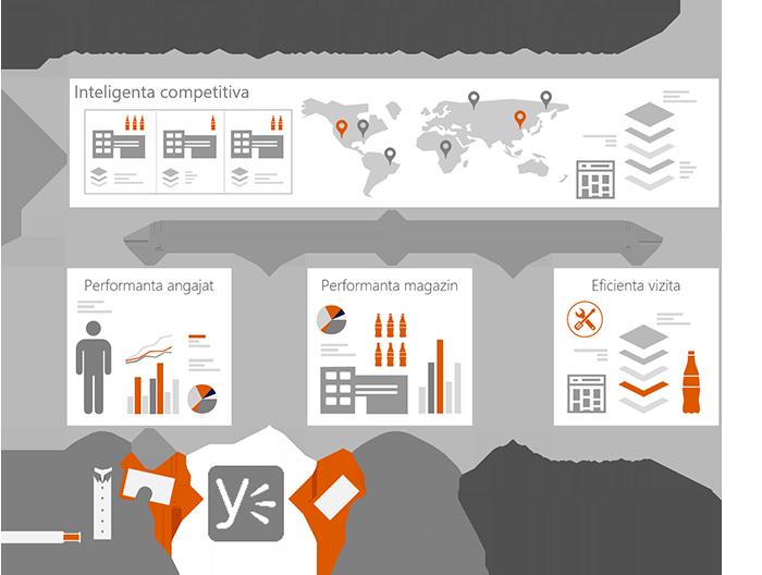 sfa automatizare flux de lucru analiza si optimizare post vizita
