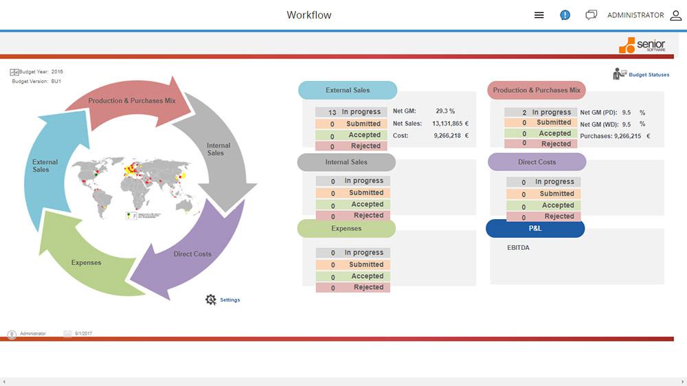 Budget workflow cpm financiar 2017