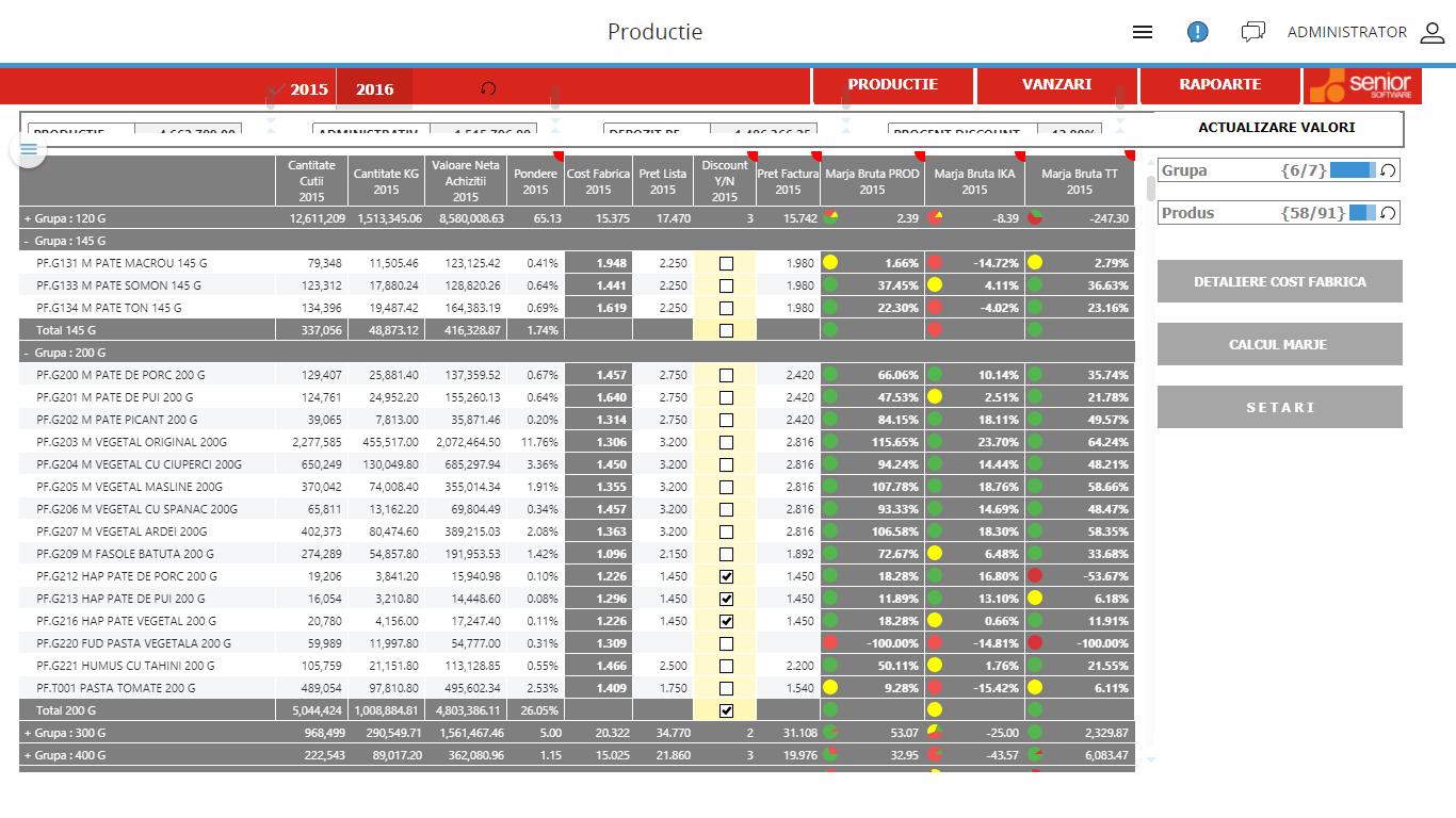 Ce sunt dashboard-urile KPI pentru departamente? productie