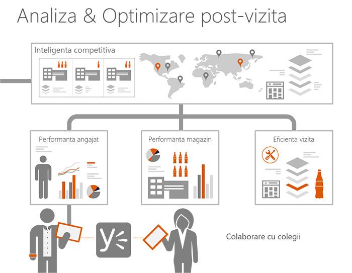 sfa system automatizare flux de lucru analiza si optimizare post vizita