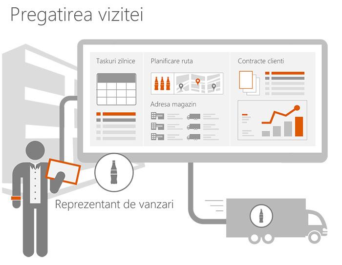 sfa mobile automatizare flux de lucru pregatirea vizitei