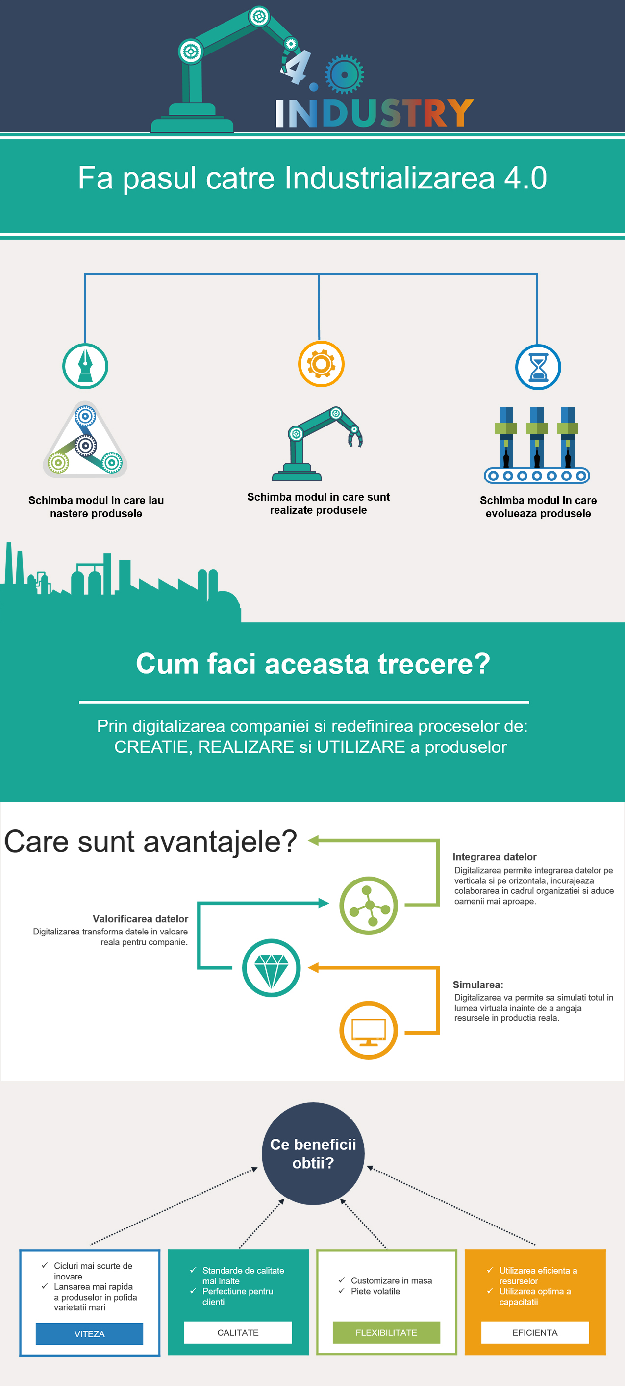 infografic industry 4.0 (industrializare 4.0 - productie)