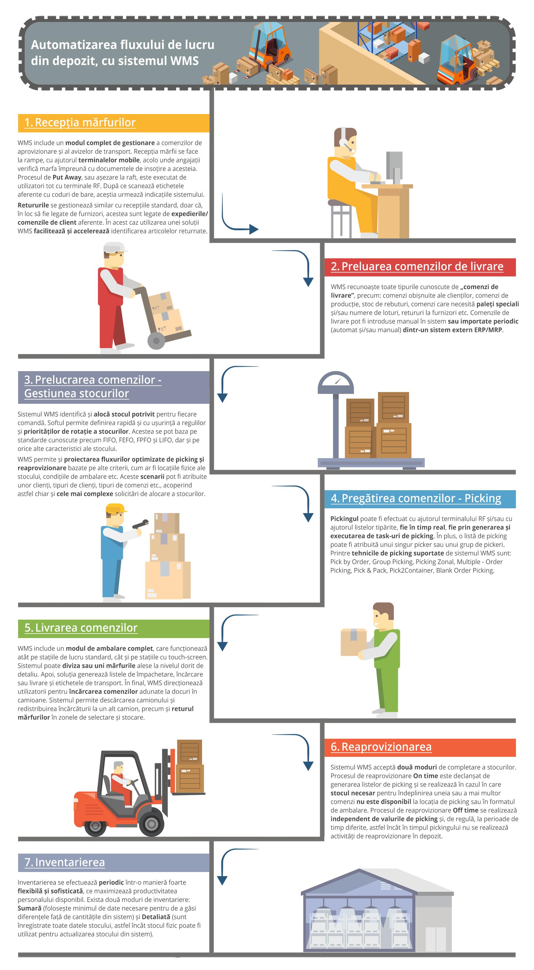 infografic wms Automatizarea fluxului de lucru din depozit
