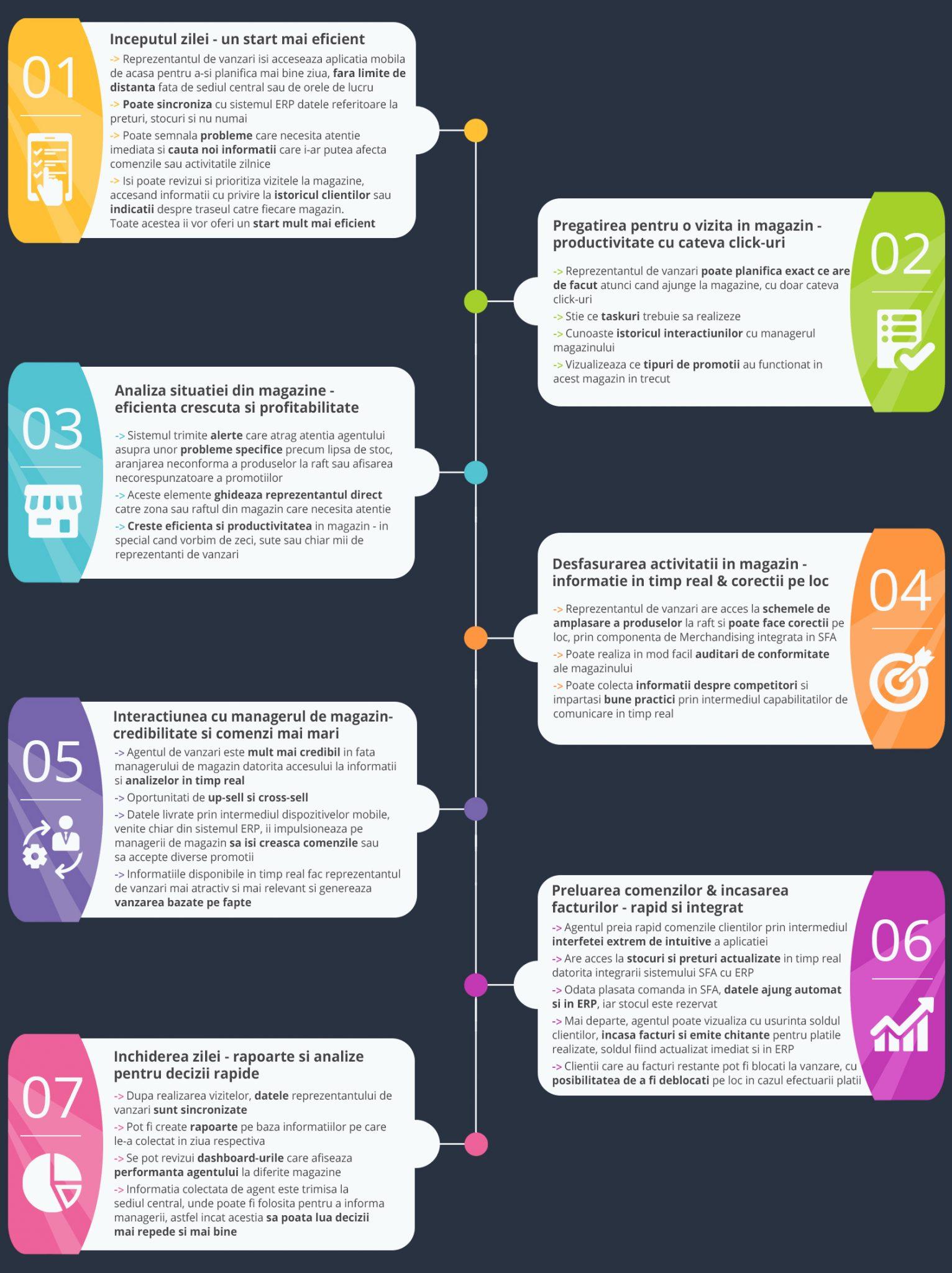 infografic SFA o zi din viata unui agent aplicatie mobila final