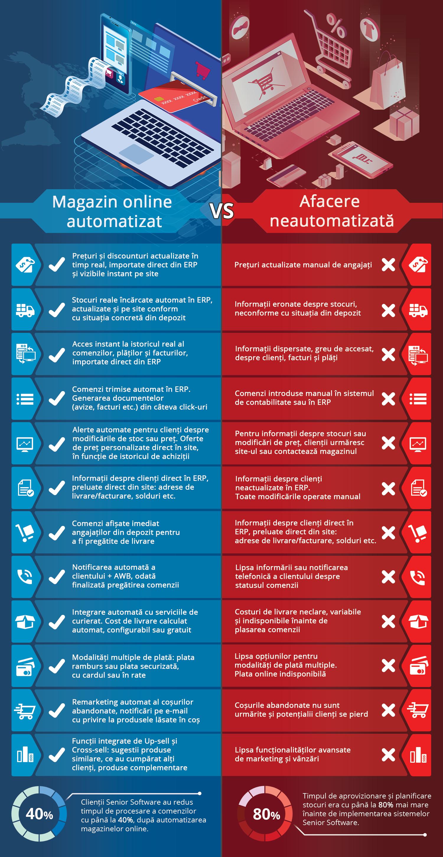 Infografic - magazin online automatizat versus o afacere neautomatizata