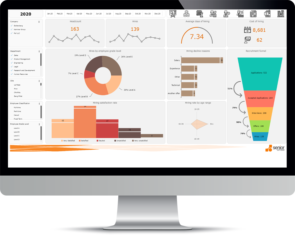 Oferta HR Analytics bugete