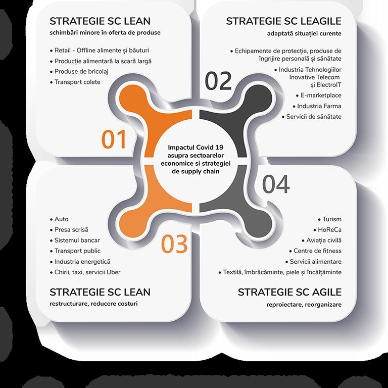 Analiza generala a impactului COVID 19 asupra businessului companiilor