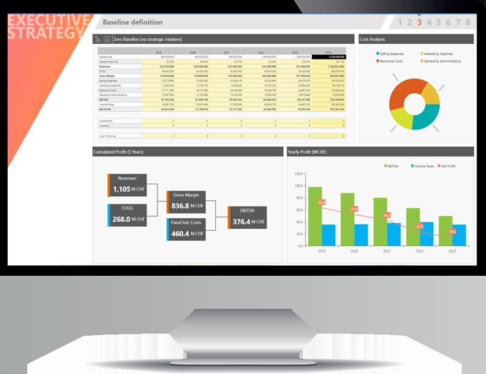 Dashboardurile din CPM corporate performance management kpi