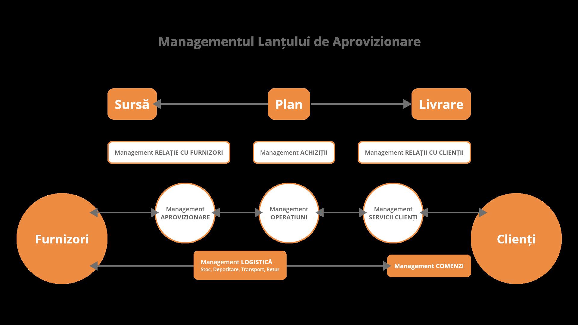 Supply Chain Management SCM - Schema 2B - 1