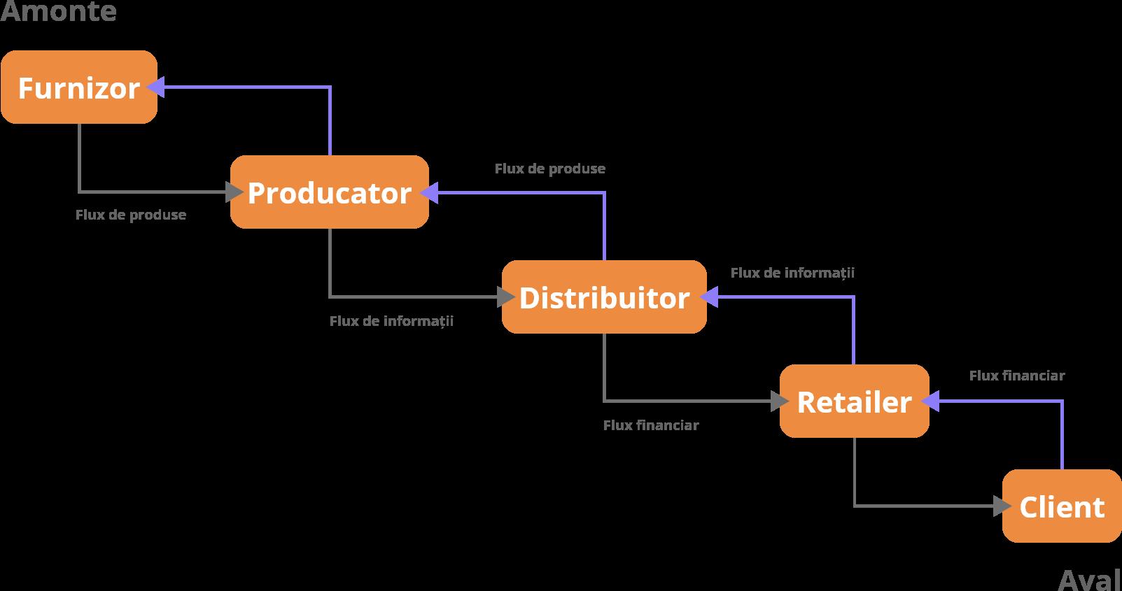 Supply Chain Management SCM - Schema 2C