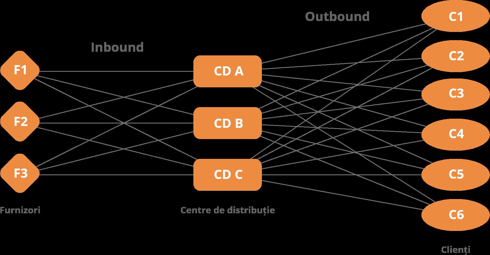 Supply Chain Management SCM - Schema 2D