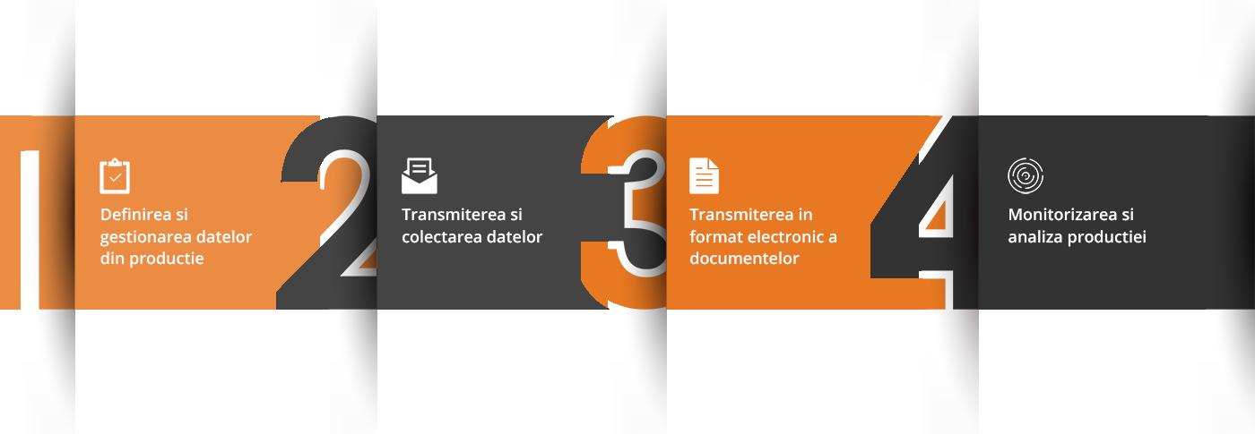 schema MES modul Managementul operatiunilor de productie