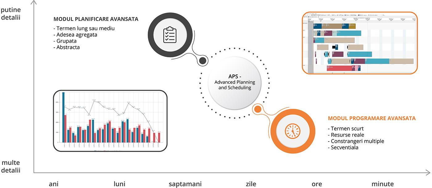 Componentele solutiei de planificare productie Planificare si programare avansata