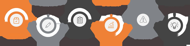 Etapele procesului de planificare productie cu APS sistem software productie romania