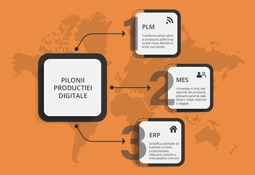 PLM, ERP, MES management productie digitalizare fabrica industrie 4 industrializare software sistem