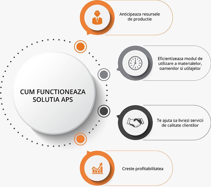cum functioneaza solutia software aps pentru planificare si programare productie sistem romania