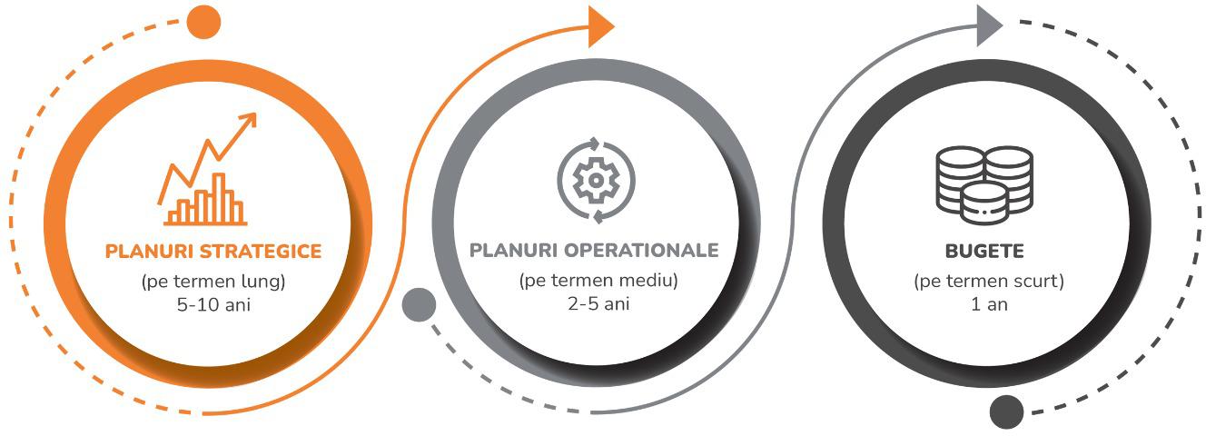 soft-bugetare-cpm-bpm-performance-management-schema-etape-new-1