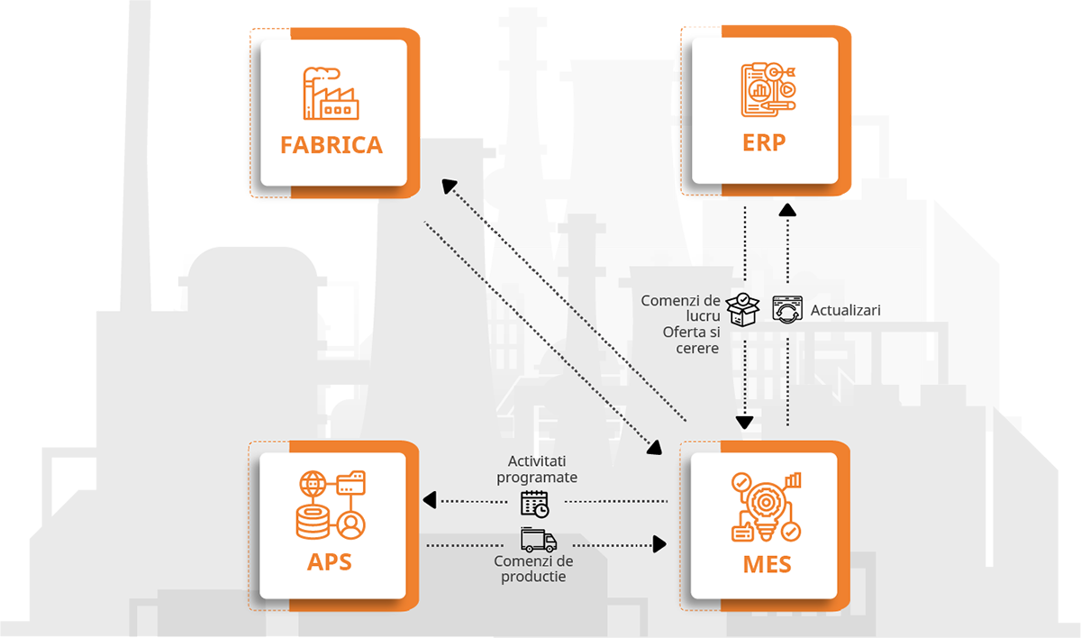 APS & MES – primul pas catre Industry 4.0 pagina productie integrare sisteme