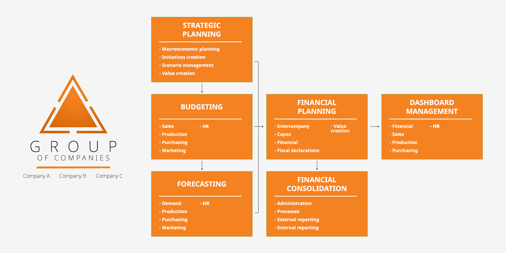 CPM-Corporate-Performance-Management-schema-1-f5f5f5 ENG