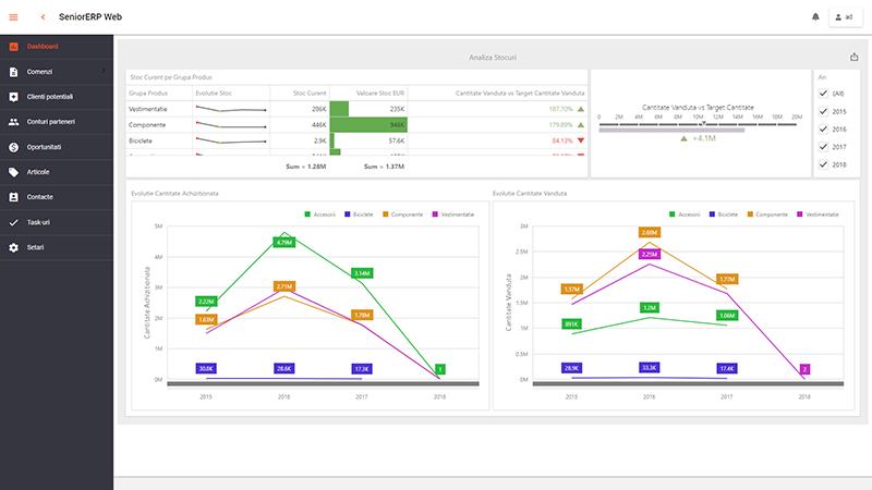 soft ERP module – sistem de gestiune ERP, stocuri si logistica