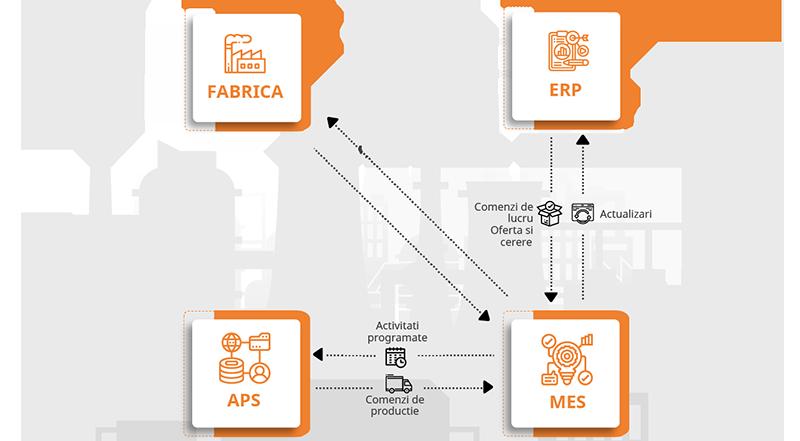 solutii software digitalizare productie aps mes planificare management